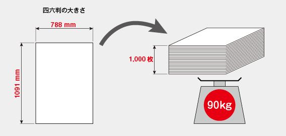 紙の厚さの単位「kg」
